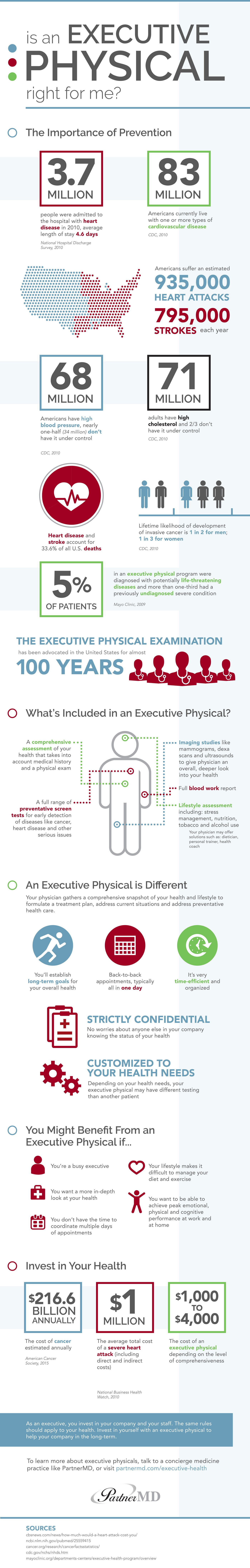is-an-executive-physical-right-for-me-infographic.jpg